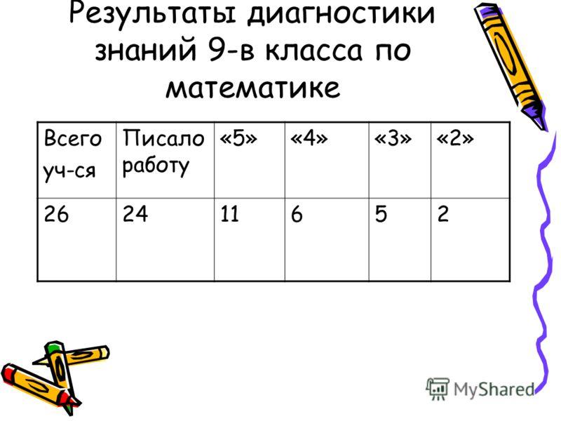 Результаты диагностики знаний 9-в класса по математике Всего уч-ся Писало работу «5»«4»«3»«2» 262411652