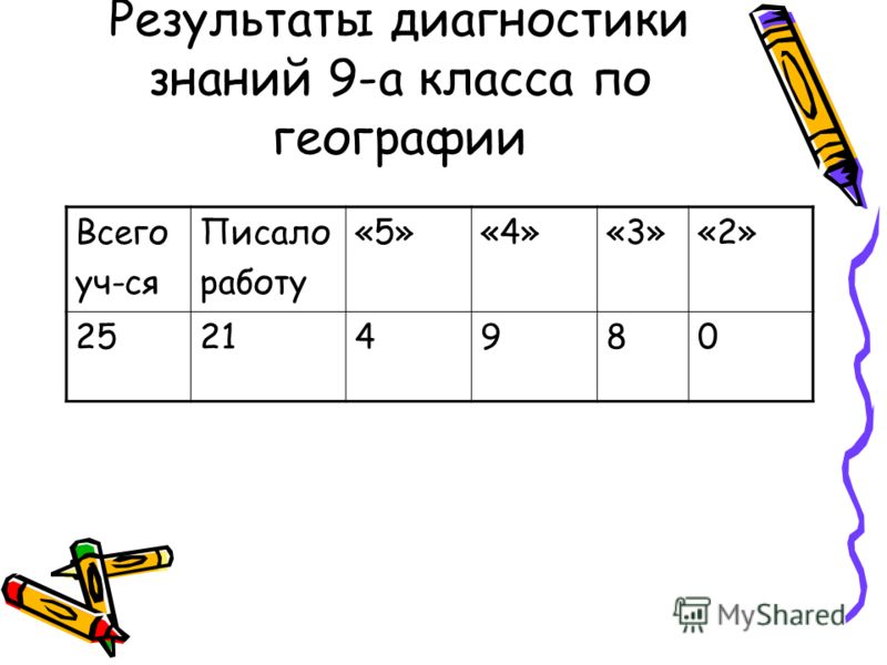 Результаты диагностики знаний 9-а класса по географии Всего уч-ся Писало работу «5»«4»«3»«2» 25214980