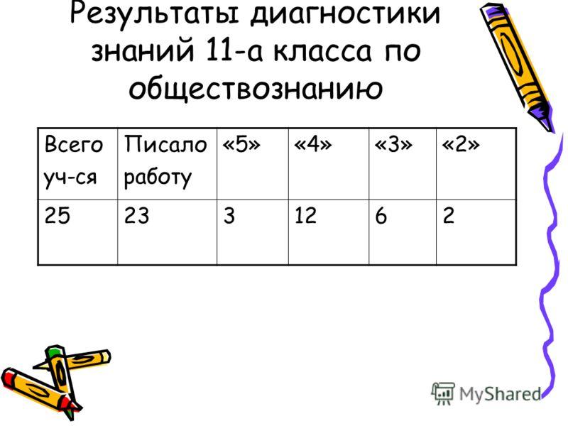 Результаты диагностики знаний 11-а класса по обществознанию Всего уч-ся Писало работу «5»«4»«3»«2» 252331262
