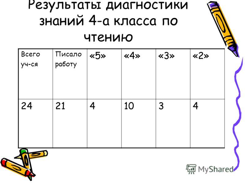 Результаты диагностики знаний 4-а класса по чтению Всего уч-ся Писало работу «5»«4»«3»«2» 242141034