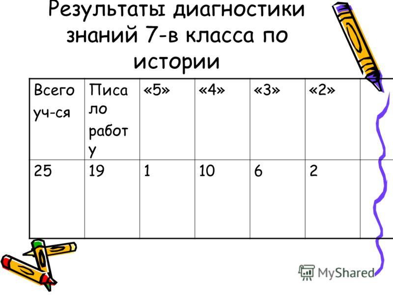 Результаты диагностики знаний 7-в класса по истории Всего уч-ся Писа ло работ у «5»«4»«3»«2» 251911062