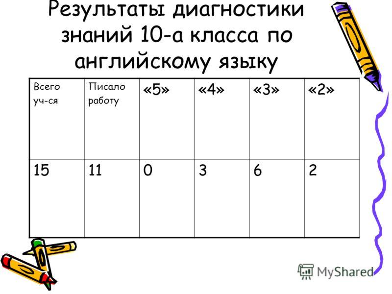 Результаты диагностики знаний 10-а класса по английскому языку Всего уч-ся Писало работу «5»«4»«3»«2» 15110362