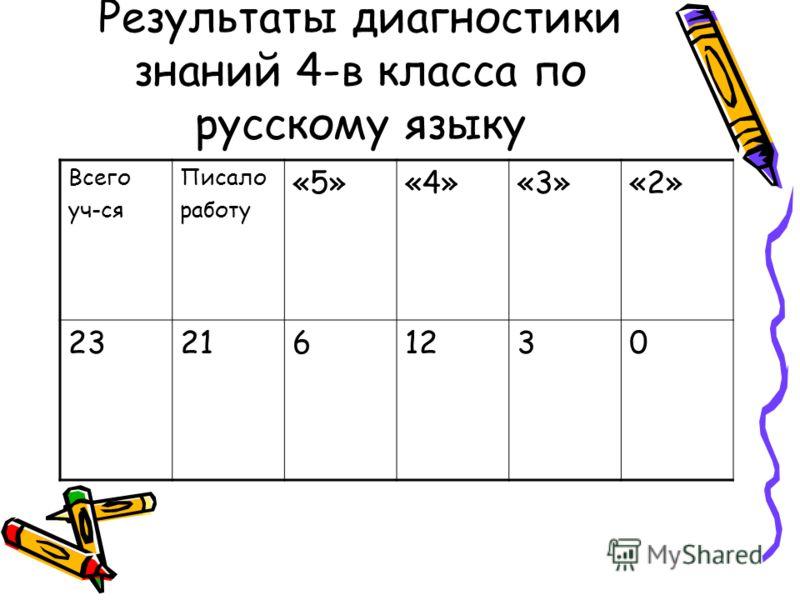 Результаты диагностики знаний 4-в класса по русскому языку Всего уч-ся Писало работу «5»«4»«3»«2» 232161230