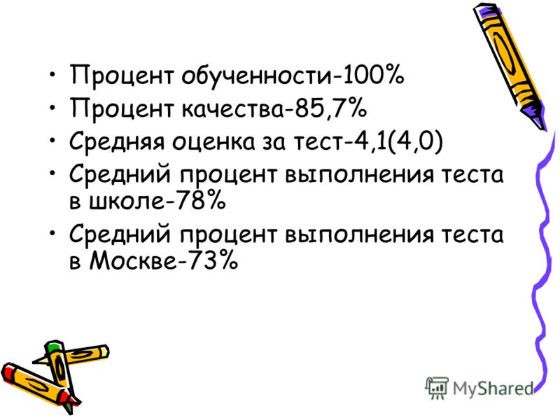Процент обученности-100% Процент качества-85,7% Средняя оценка за тест-4,1(4,0) Средний процент выполнения теста в школе-78% Средний процент выполнения теста в Москве-73%