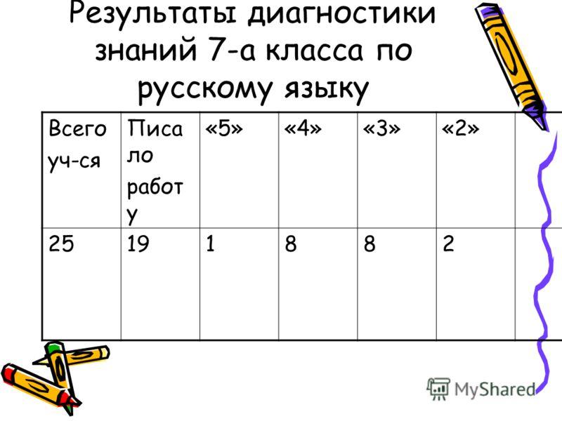 Результаты диагностики знаний 7-а класса по русскому языку Всего уч-ся Писа ло работ у «5»«4»«3»«2» 25191882
