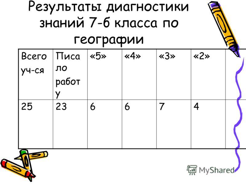 Результаты диагностики знаний 7-б класса по географии Всего уч-ся Писа ло работ у «5»«4»«3»«2» 25236674