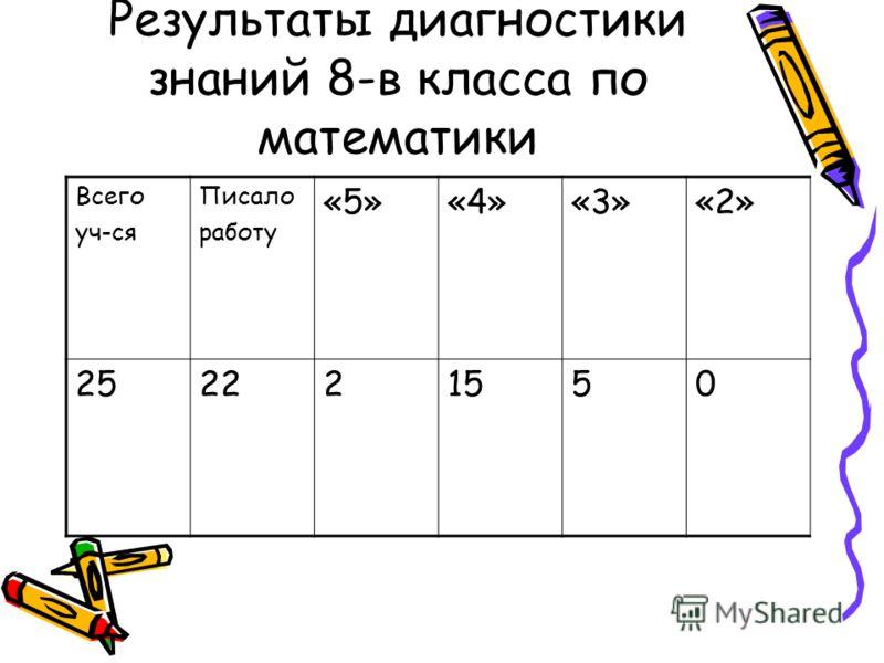 Результаты диагностики знаний 8-в класса по математики Всего уч-ся Писало работу «5»«4»«3»«2» 252221550