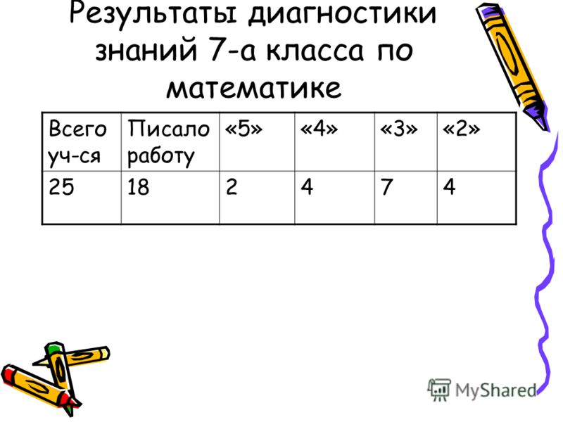 Результаты диагностики знаний 7-а класса по математике Всего уч-ся Писало работу «5»«4»«3»«2» 25182474