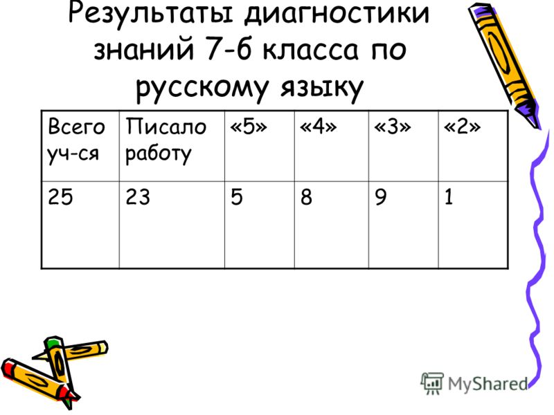 Результаты диагностики знаний 7-б класса по русскому языку Всего уч-ся Писало работу «5»«4»«3»«2» 25235891