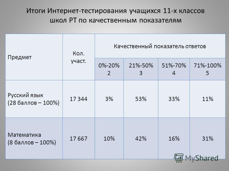 Итоги Интернет-тестирования учащихся 11-х классов школ РТ по качественным показателям Предмет Кол. участ. Качественный показатель ответов 0%-20% 2 21%-50% 3 51%-70% 4 71%-100% 5 Русский язык (28 баллов – 100%) 17 3443%53%33%11% Математика (8 баллов –