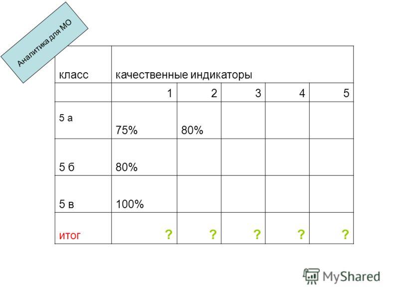 класскачественные индикаторы 12345 5 а 75%80% 5 б80% 5 в100% итог ????? Аналитика для МО