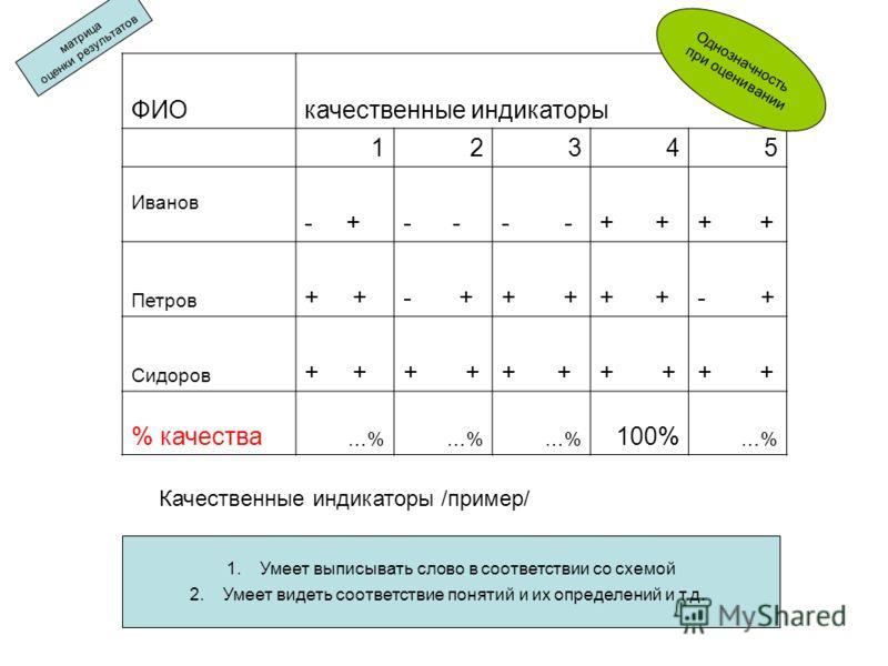 ФИОкачественные индикаторы 12345 Иванов - +- + Петров + - ++ - + Сидоров + % качества …% 100% …% 1.Умеет выписывать слово в соответствии со схемой 2.Умеет видеть соответствие понятий и их определений и т.д. Качественные индикаторы /пример/ матрица оц