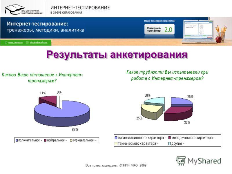 Все права защищены. © НИИ МКО. 2009 Результаты анкетирования