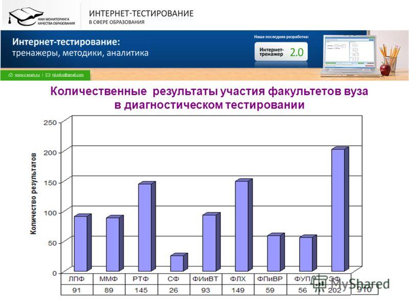 Все права защищены. © НИИ МКО. 2009 Количественные результаты участия факультетов вуза в диагностическом тестировании