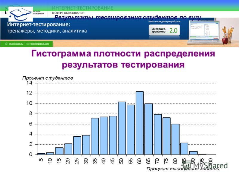 Все права защищены. © НИИ МКО. 2009 Результаты тестирования студентов по вузу Гистограмма плотности распределения результатов тестирования Гистограмма плотности распределения результатов тестирования
