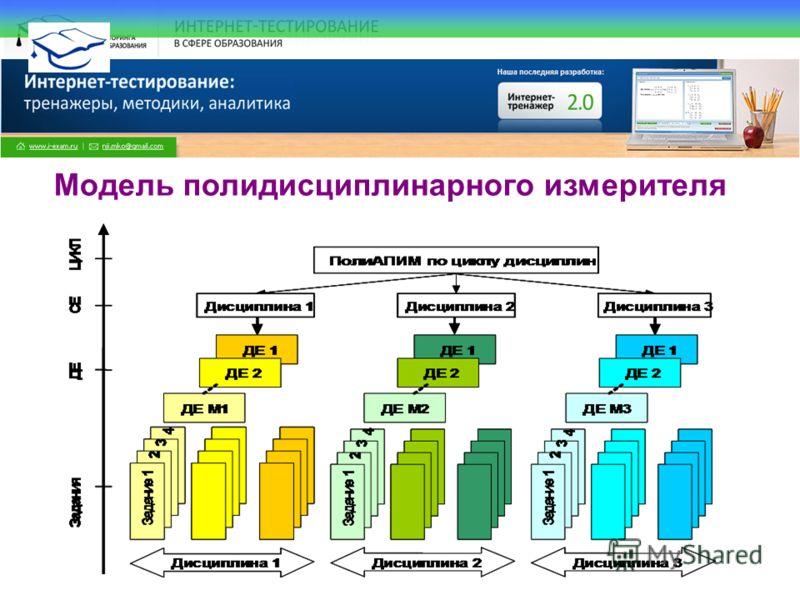 Все права защищены. © НИИ МКО. 2009 Модель полидисциплинарного измерителя