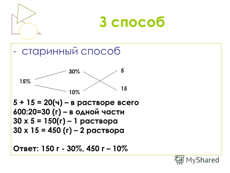 З способ -старинный способ 15% 30% 10% 5 15 5 + 15 = 20(ч) – в растворе всего 600:20=30 (г) – в одной части 30 х 5 = 150(г) – 1 раствора 30 х 15 = 450 (г) – 2 раствора Ответ: 150 г - 30%, 450 г – 10%