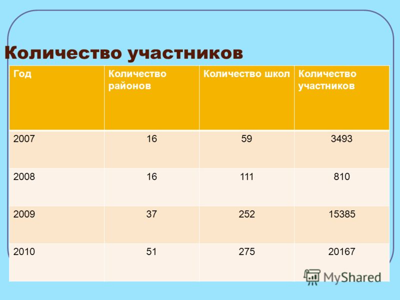 Количество участников ГодКоличество районов Количество школКоличество участников 200716593493 200816111810 20093725215385 20105127520167