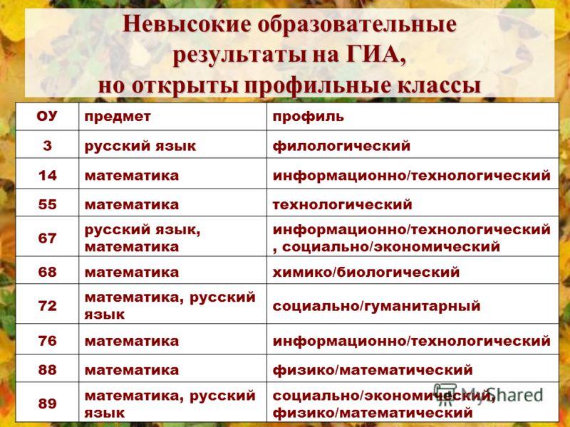 Невысокие образовательные результаты на ГИА, но открыты профильные классы ОУпредметпрофиль 3русский языкфилологический 14математикаинформационно/технологический 55математикатехнологический 67 русский язык, математика информационно/технологический, со
