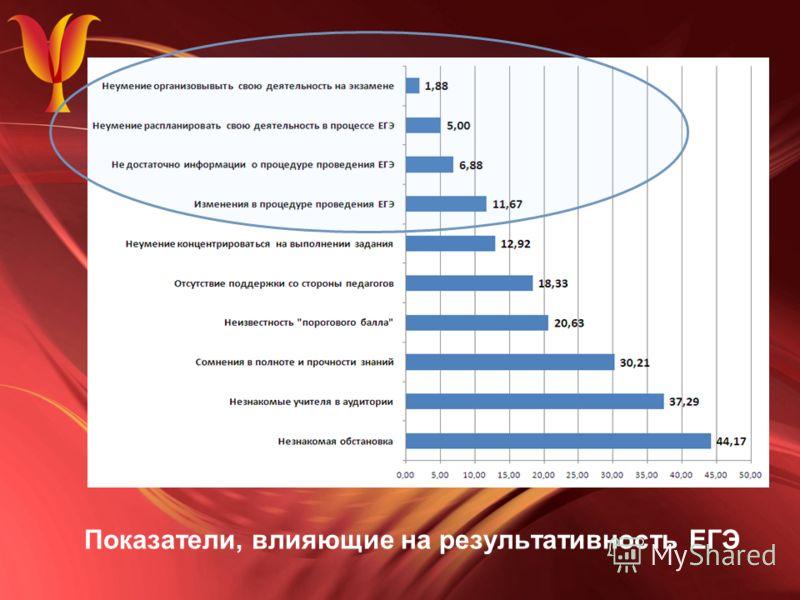 Показатели, влияющие на результативность ЕГЭ