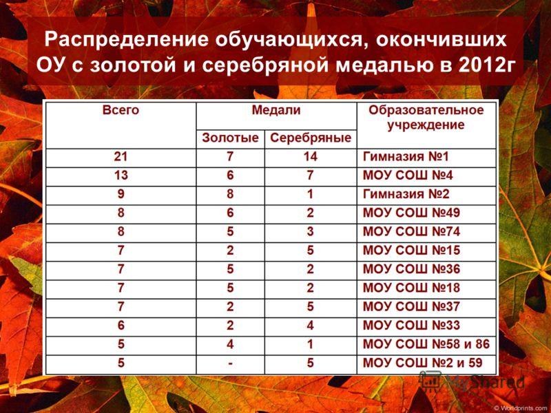 Распределение обучающихся, окончивших ОУ с золотой и серебряной медалью в 2012г