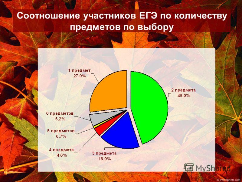 Соотношение участников ЕГЭ по количеству предметов по выбору