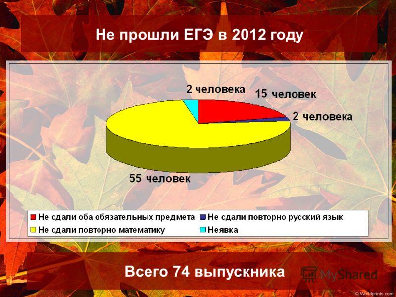 Не прошли ЕГЭ в 2012 году Всего 74 выпускника