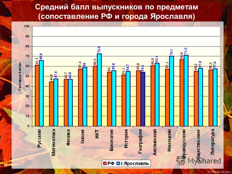 Средний балл выпускников по предметам (сопоставление РФ и города Ярославля)