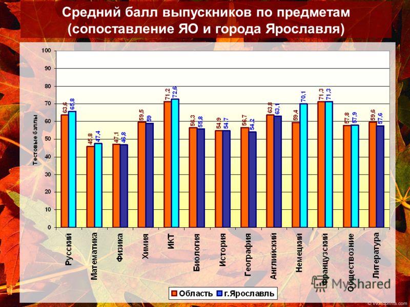 Средний балл выпускников по предметам (сопоставление ЯО и города Ярославля)