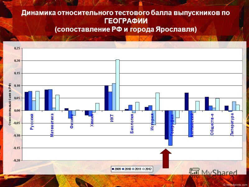 Динамика относительного тестового балла выпускников по ГЕОГРАФИИ (сопоставление РФ и города Ярославля)