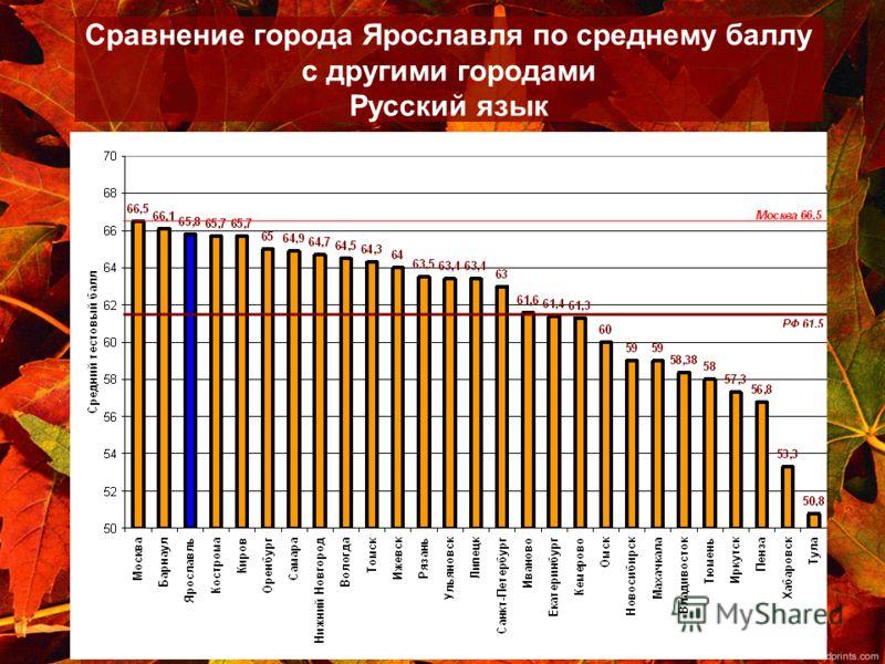 Сравнение города Ярославля по среднему баллу с другими городами Русский язык