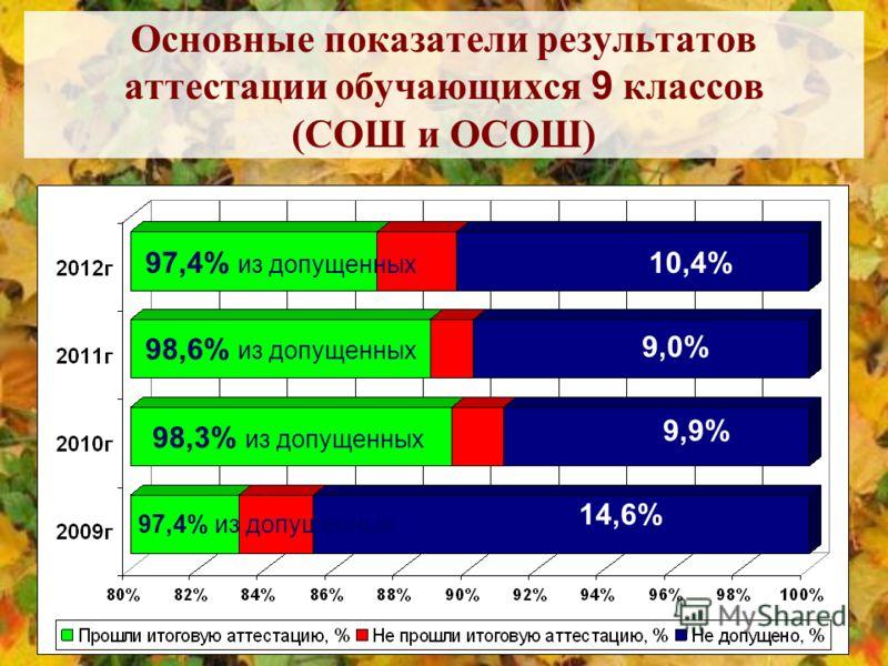 Основные показатели результатов аттестации обучающихся 9 классов (СОШ и ОСОШ) 10,4% 9,0% 9,9% 14,6% 97,4% из допущенных 98,6% из допущенных 98,3% из допущенных 97,4% из допущенных