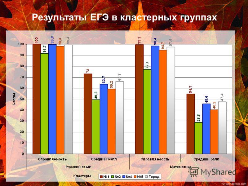 Результаты ЕГЭ в кластерных группах