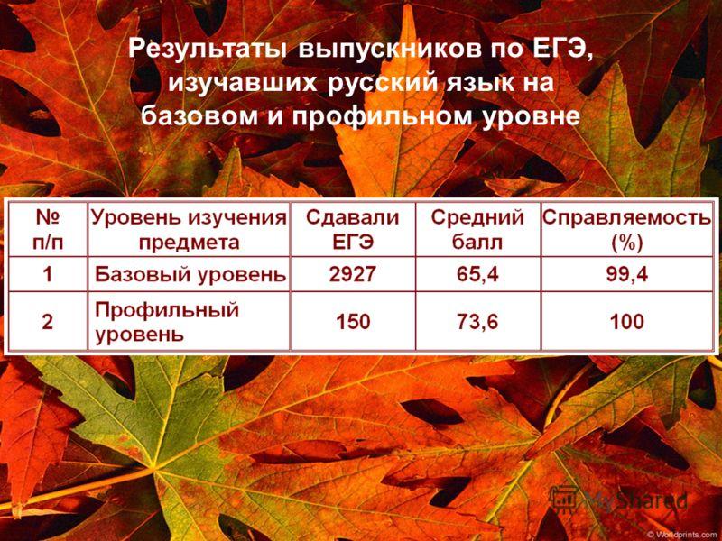 Результаты выпускников по ЕГЭ, изучавших русский язык на базовом и профильном уровне