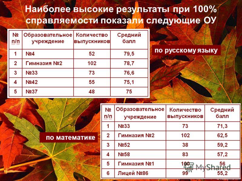 по русскому языку по математике Наиболее высокие результаты при 100% справляемости показали следующие ОУ