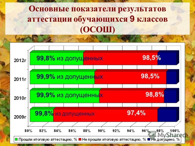 Основные показатели результатов аттестации обучающихся 9 классов (ОСОШ) 98,5% 98,8% 97,4% 99,8% из допущенных 99,9% из допущенных 99,8% из допущенных