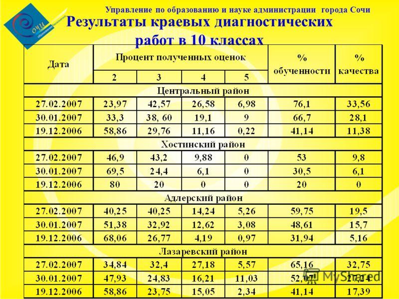 Управление по образованию и науке администрации города Сочи Результаты краевых диагностических работ в 10 классах