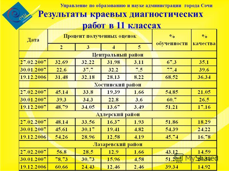 Управление по образованию и науке администрации города Сочи Результаты краевых диагностических работ в 11 классах