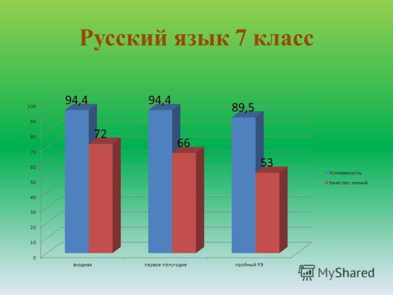 Русский язык 7 класс