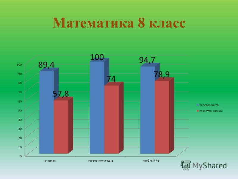 Математика 8 класс