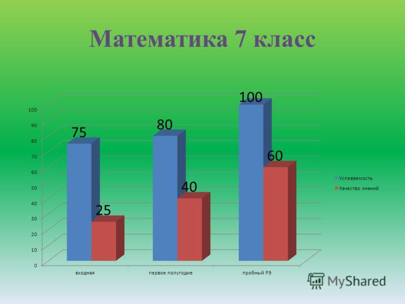Математика 7 класс