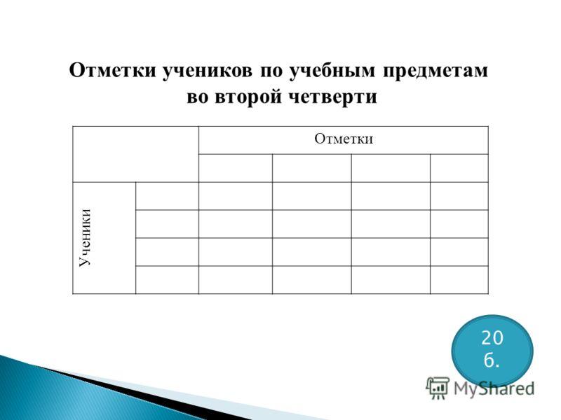 Отметки Ученики Отметки учеников по учебным предметам во второй четверти 20 б.
