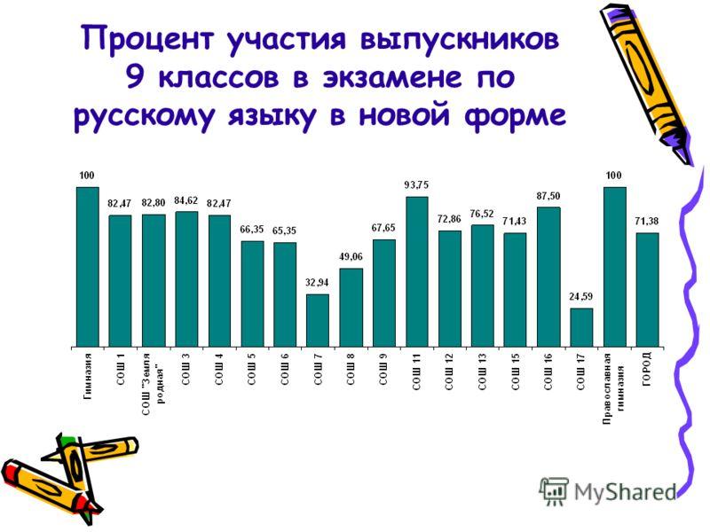 Процент участия выпускников 9 классов в экзамене по русскому языку в новой форме
