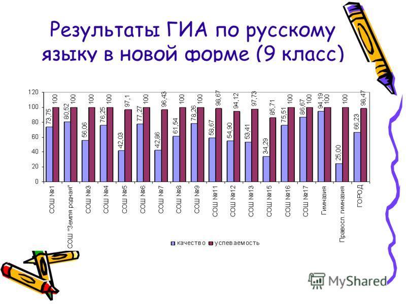 Результаты ГИА по русскому языку в новой форме (9 класс)