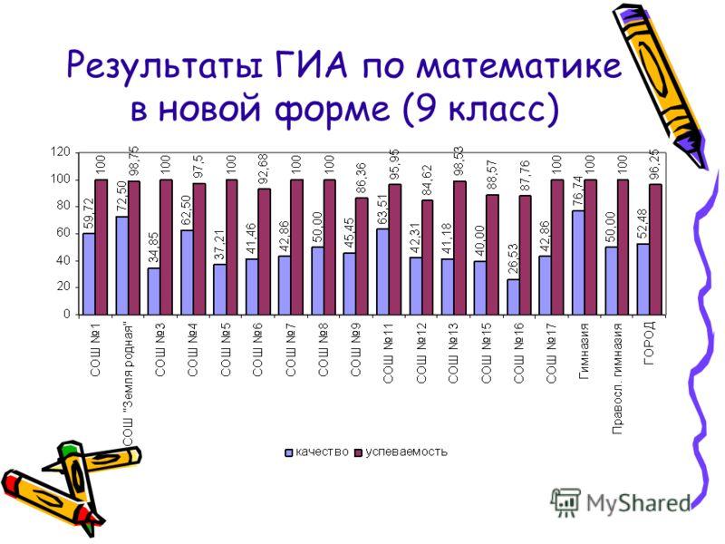 Результаты ГИА по математике в новой форме (9 класс)