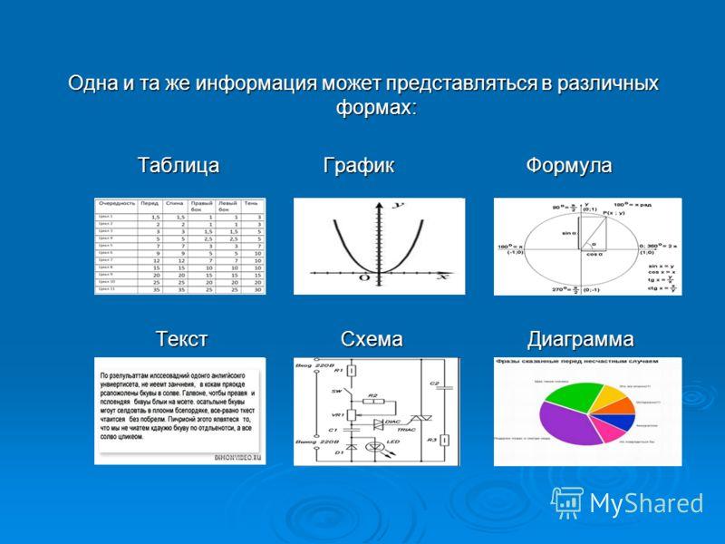 Одна и та же информация может представляться в различных формах: Таблица График Формула Таблица График Формула Текст Схема Диаграмма Текст Схема Диаграмма