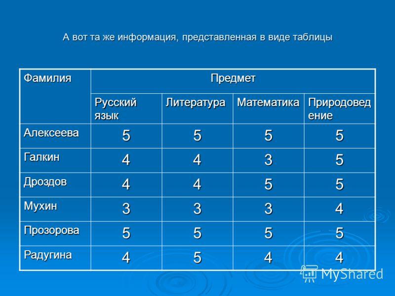 А вот та же информация, представленная в виде таблицы ФамилияПредмет Русский язык ЛитератураМатематика Природовед ение Алексеева5555 Галкин4435 Дроздов4455 Мухин3334 Прозорова5555 Радугина4544