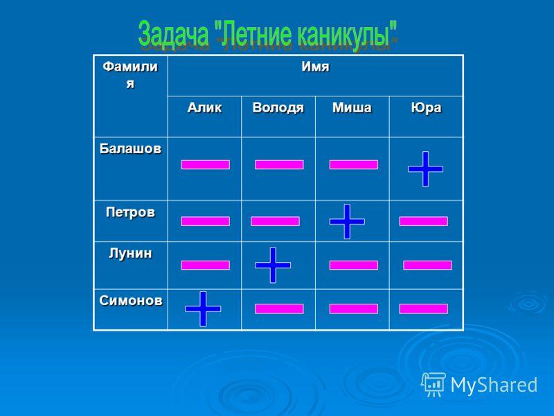 Фамили я ИмяАликВолодяМишаЮра Балашов Петров Лунин Симонов