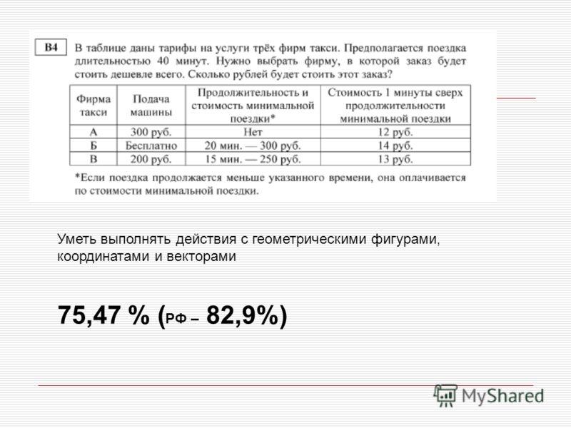 Уметь выполнять действия с геометрическими фигурами, координатами и векторами 75,47 % ( РФ – 82,9%)