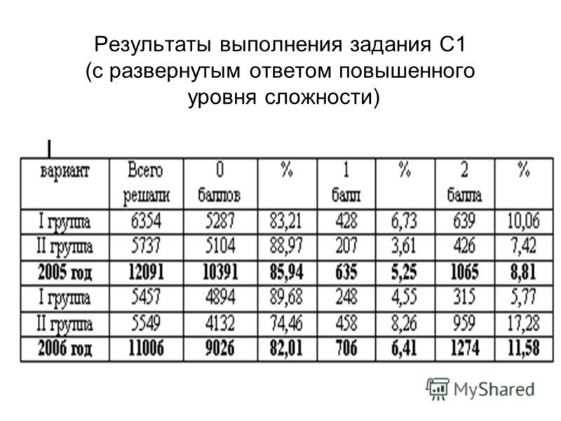 Результаты выполнения задания С1 (с развернутым ответом повышенного уровня сложности)
